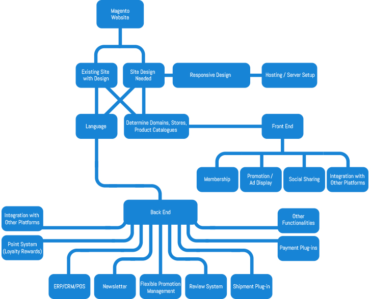 magento website flow chart