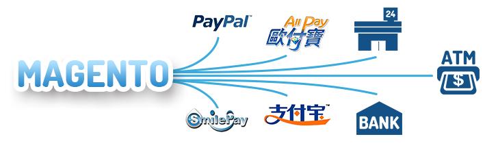 Magento Payment API