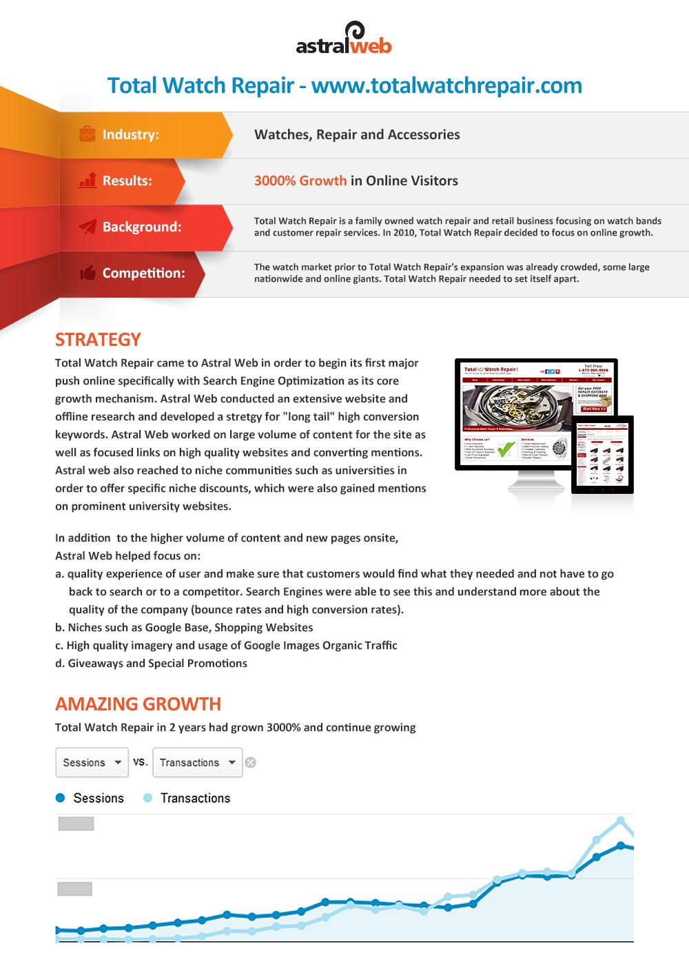Astral Web SEO與行銷專案分析
