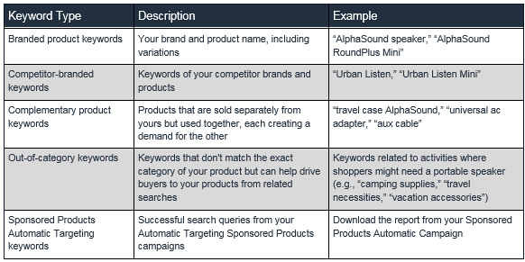 amazon keyword guidelines headline search ads