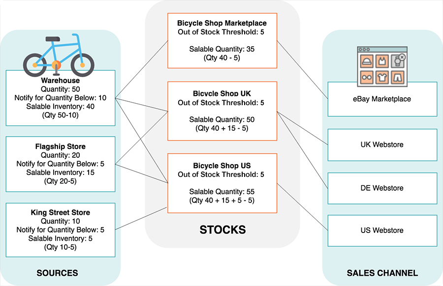 magento multi source inventory diagram