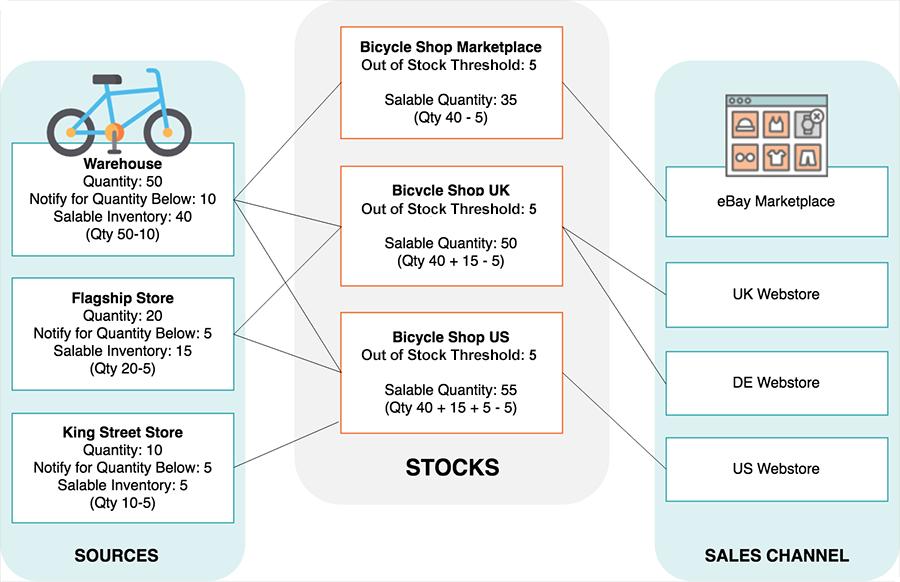 magento multi source inventory diagram