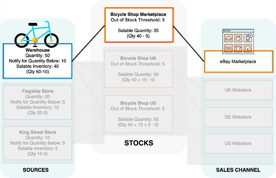 magento muli source inventory diagram - one source one stock and one website