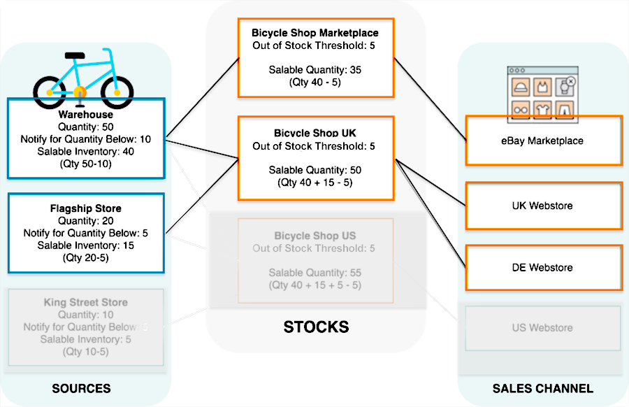 magento msi diagram, two sources, two stocks and 3 websites